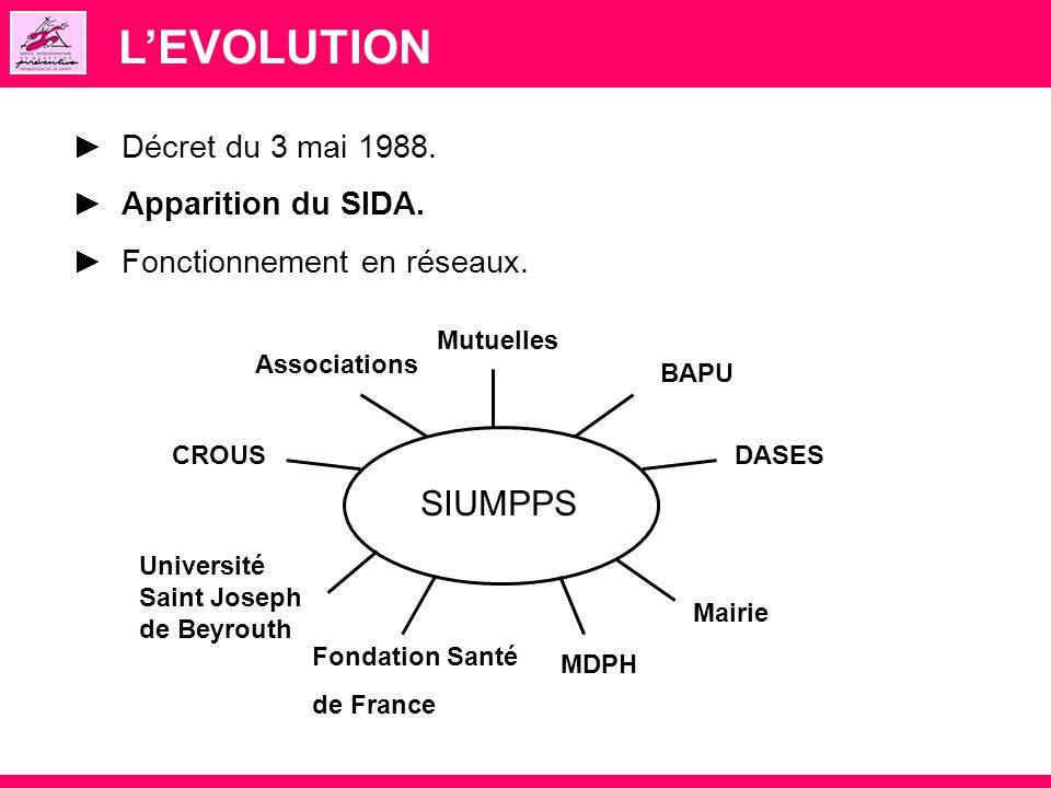 LEVOLUTION Décret du 3 mai 1988. Apparition du SIDA. Fonctionnement en réseaux. SIUMPPS BAPU DASES Mairie Fondation Santé de France Université Saint J