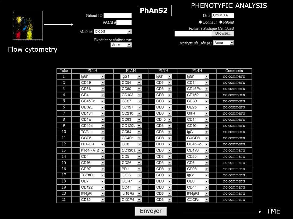 PhAnS2 Flow cytometry TME PHENOTYPIC ANALYSIS