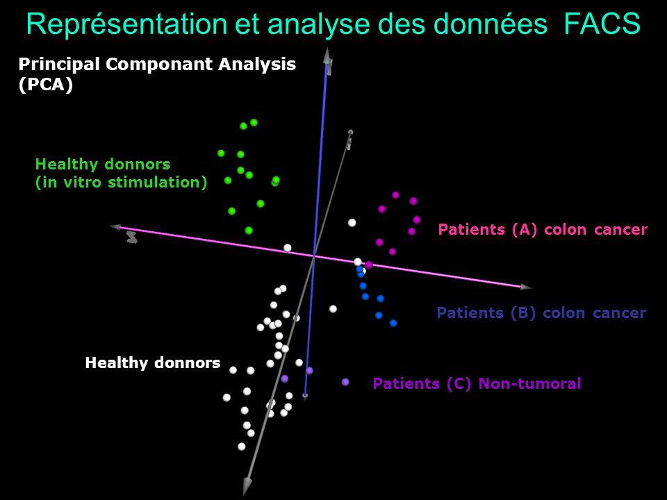 Patients (C) Non-tumoral Principal Componant Analysis (PCA) Patients (A) colon cancer Patients (B) colon cancer Healthy donnors (in vitro stimulation)