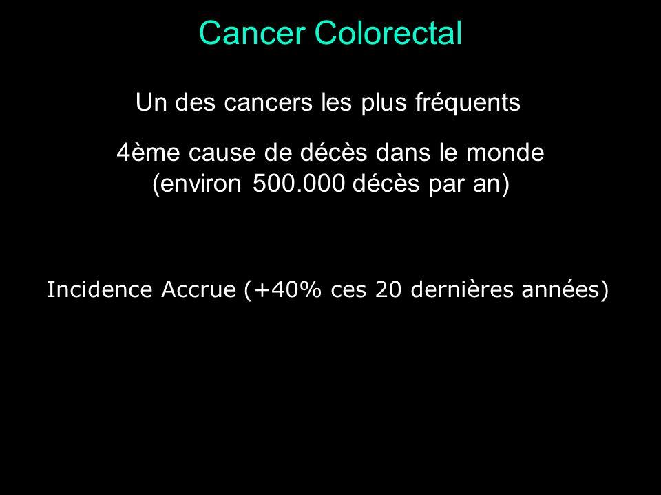 Cancer Colorectal 4ème cause de décès dans le monde (environ 500.000 décès par an) Un des cancers les plus fréquents Incidence Accrue (+40% ces 20 der