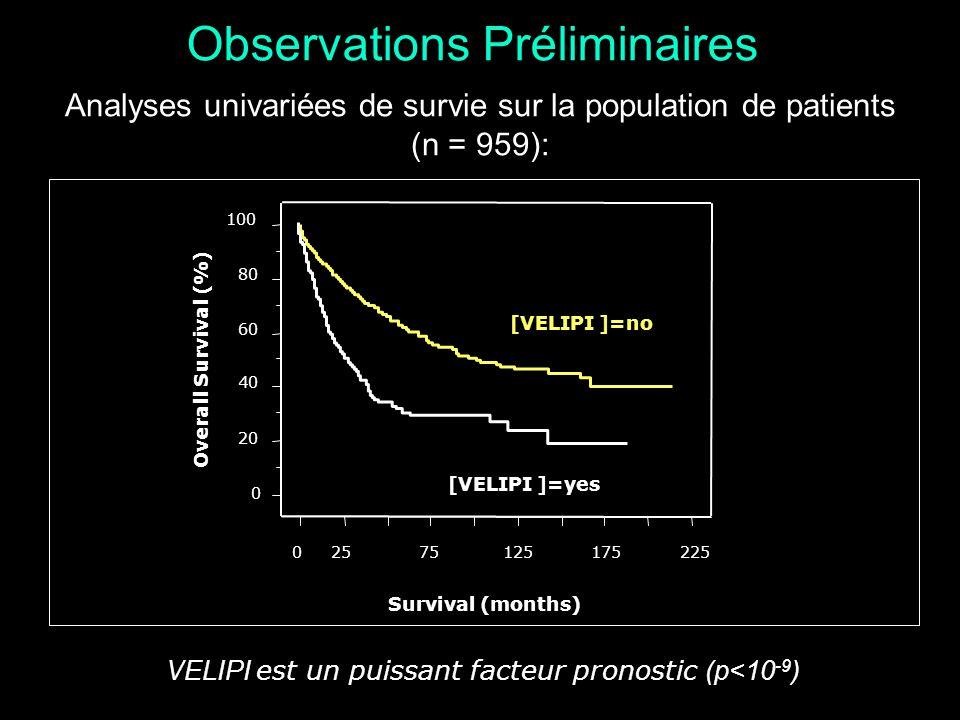 Observations Préliminaires Analyses univariées de survie sur la population de patients (n = 959): VELIPI est un puissant facteur pronostic (p<10 -9 )