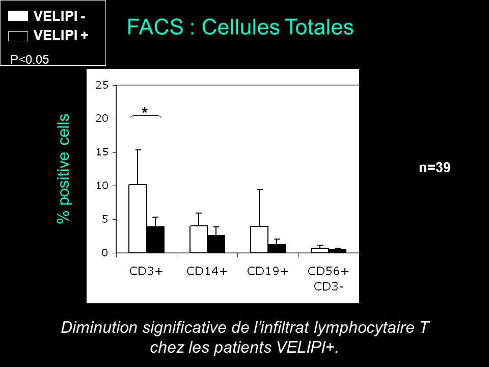 FACS : Cellules Totales P<0.05 VELIPI + VELIPI - * % positive cells Diminution significative de linfiltrat lymphocytaire T chez les patients VELIPI+.