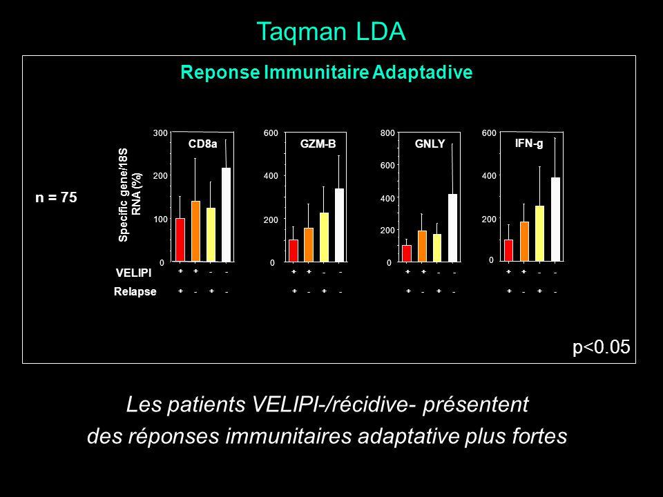Taqman LDA Reponse Immunitaire Adaptadive Les patients VELIPI-/récidive- présentent des réponses immunitaires adaptative plus fortes Specific gene/18S