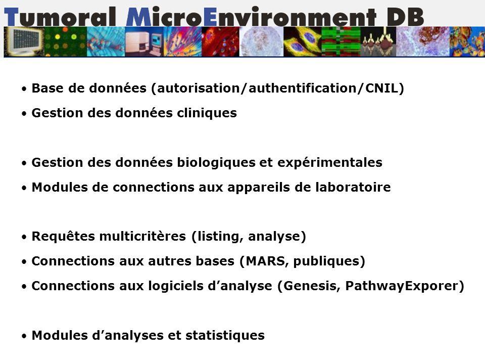 Base de données (autorisation/authentification/CNIL) Gestion des données cliniques Gestion des données biologiques et expérimentales Modules de connec