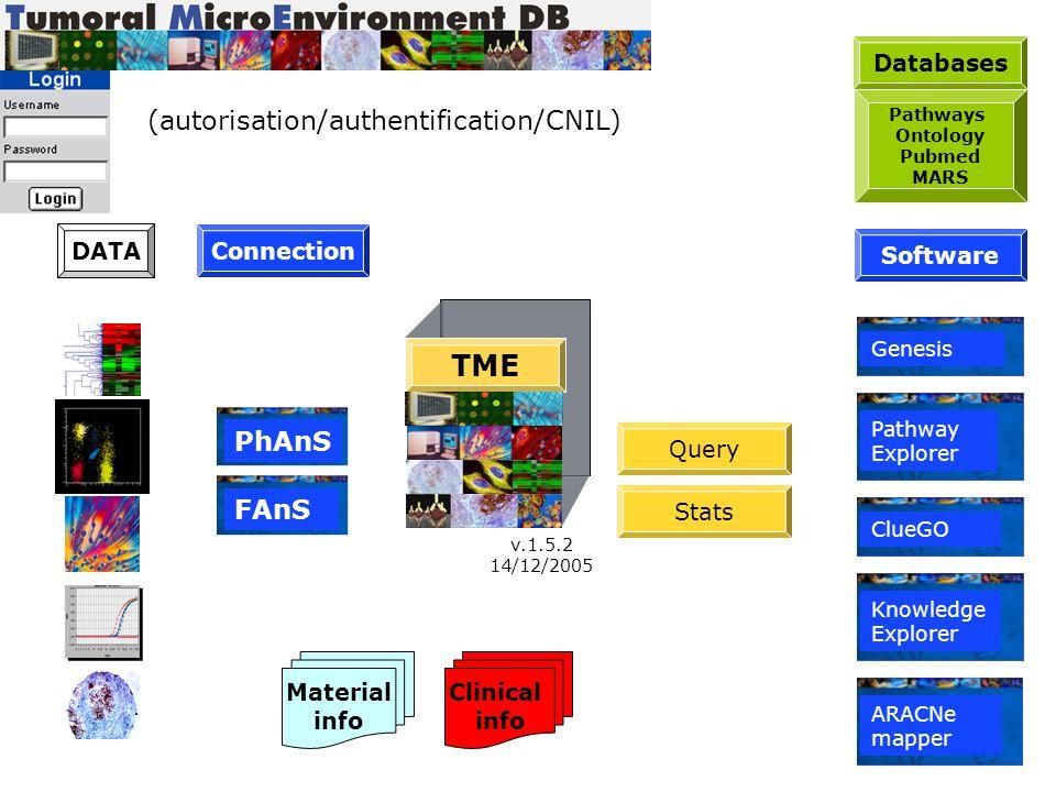 Phénotypage 50 marqueurs (Ac fluorescents) Acquisition (cytomètre) Tri (PhAnS 2.0) et stockage des données (TME.db) Analyses Statistiques (StatView, Excel) Clustering Marqueurs/Patients (Genesis) Phénotypage 50 marqueurs (Ac fluorescents) Acquisition (cytomètre) Tri (PhAnS 2.0) et stockage des données (TME.db) Analyses Statistiques (StatView, Excel) Clustering Marqueurs/Patients (Genesis) Exemple: Analyses FACS