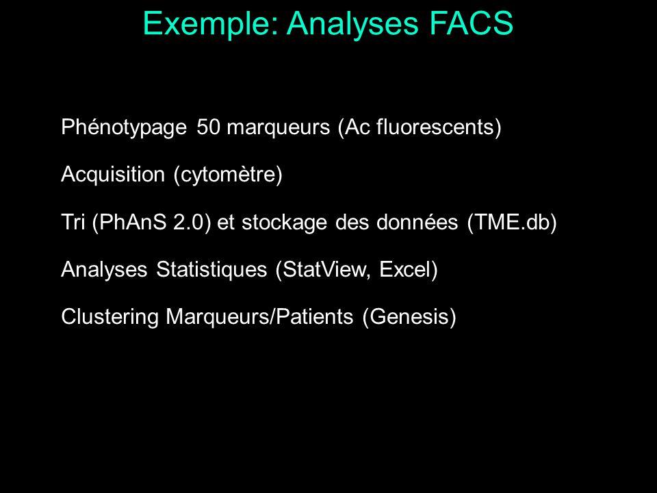 Phénotypage 50 marqueurs (Ac fluorescents) Acquisition (cytomètre) Tri (PhAnS 2.0) et stockage des données (TME.db) Analyses Statistiques (StatView, E