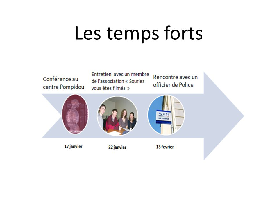 Les temps forts