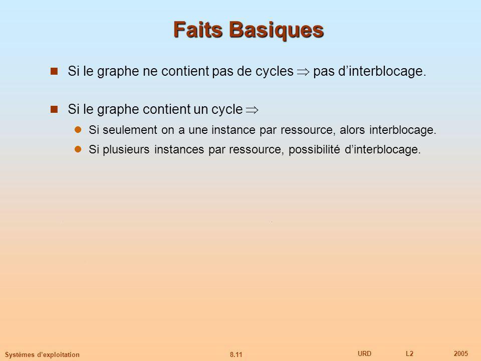8.11 URDL22005 Systèmes dexploitation Faits Basiques Si le graphe ne contient pas de cycles pas dinterblocage.