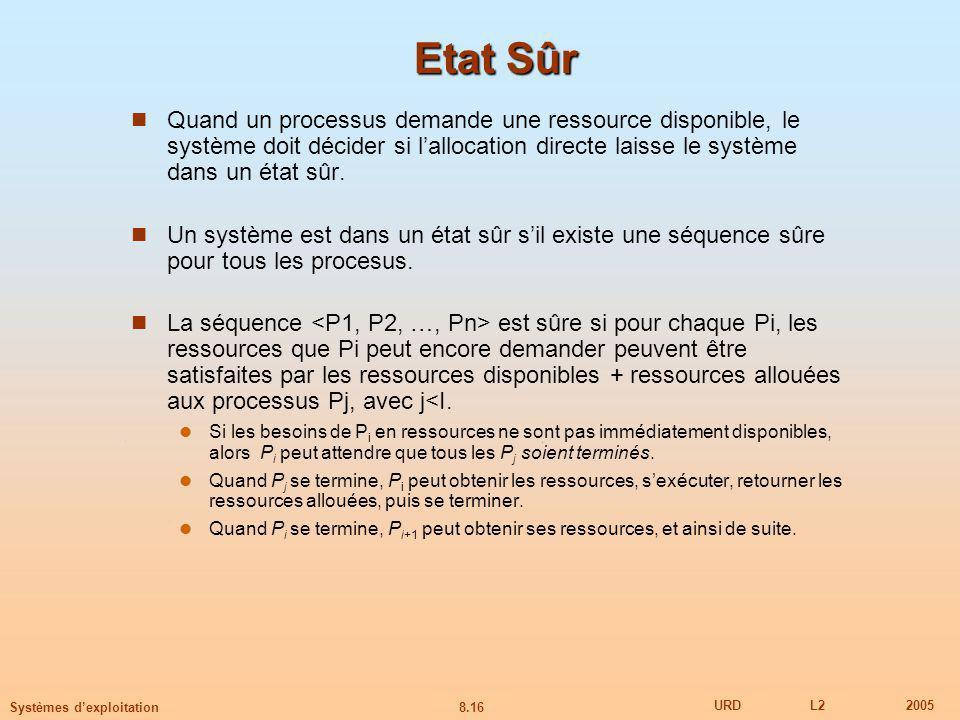 8.16 URDL22005 Systèmes dexploitation Etat Sûr Quand un processus demande une ressource disponible, le système doit décider si lallocation directe laisse le système dans un état sûr.