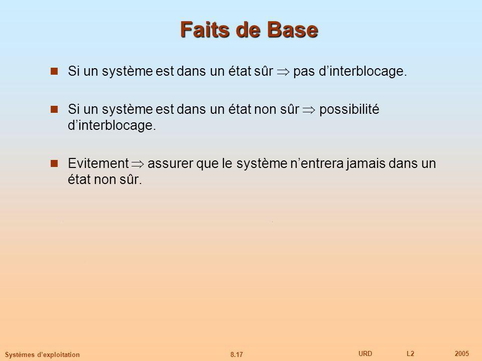 8.17 URDL22005 Systèmes dexploitation Faits de Base Si un système est dans un état sûr pas dinterblocage.