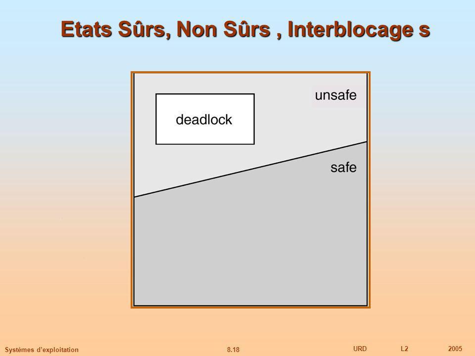 8.18 URDL22005 Systèmes dexploitation Etats Sûrs, Non Sûrs, Interblocage s