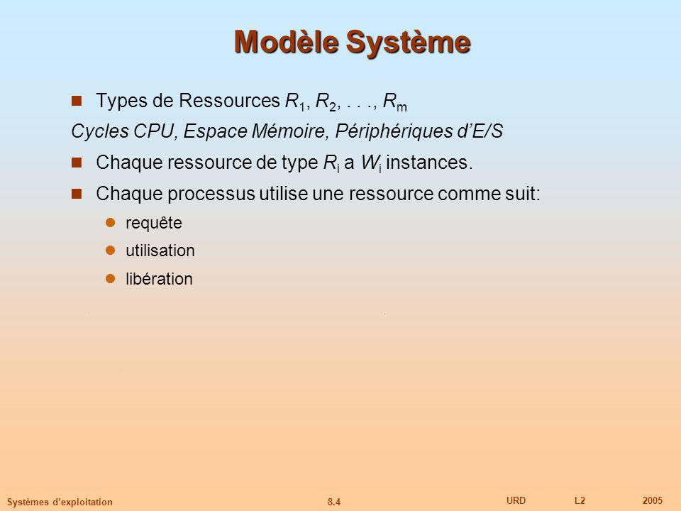 8.4 URDL22005 Systèmes dexploitation Modèle Système Types de Ressources R 1, R 2,..., R m Cycles CPU, Espace Mémoire, Périphériques dE/S Chaque ressource de type R i a W i instances.