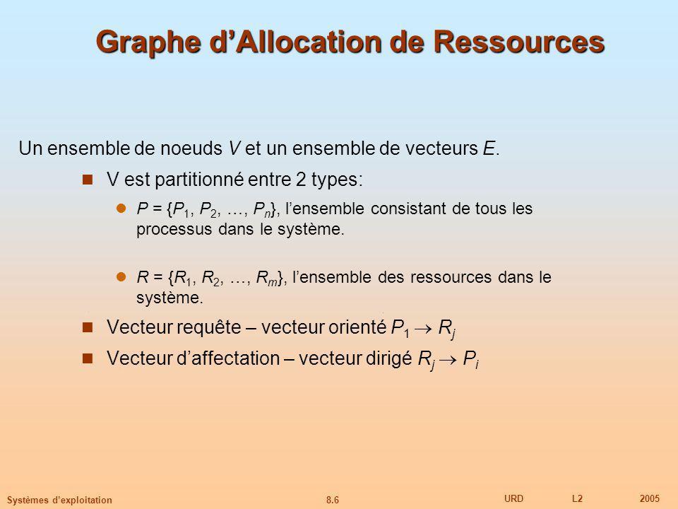 8.6 URDL22005 Systèmes dexploitation Graphe dAllocation de Ressources V est partitionné entre 2 types: P = {P 1, P 2, …, P n }, lensemble consistant de tous les processus dans le système.