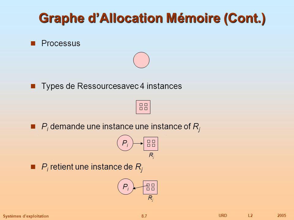 8.7 URDL22005 Systèmes dexploitation Graphe dAllocation Mémoire (Cont.) Processus Types de Ressourcesavec 4 instances P i demande une instance une instance of R j P i retient une instance de R j PiPi PiPi RjRj RjRj