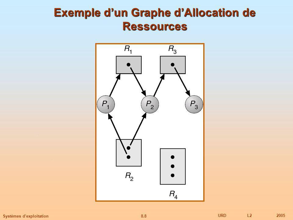 8.8 URDL22005 Systèmes dexploitation Exemple dun Graphe dAllocation de Ressources