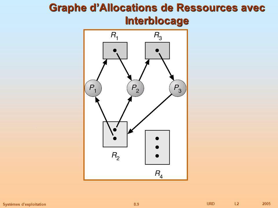 8.9 URDL22005 Systèmes dexploitation Graphe dAllocations de Ressources avec Interblocage