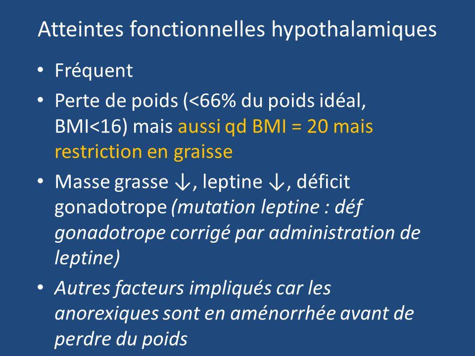 Atteintes fonctionnelles hypothalamiques Fréquent Perte de poids (<66% du poids idéal, BMI<16) mais aussi qd BMI = 20 mais restriction en graisse Masse grasse, leptine, déficit gonadotrope (mutation leptine : déf gonadotrope corrigé par administration de leptine) Autres facteurs impliqués car les anorexiques sont en aménorrhée avant de perdre du poids