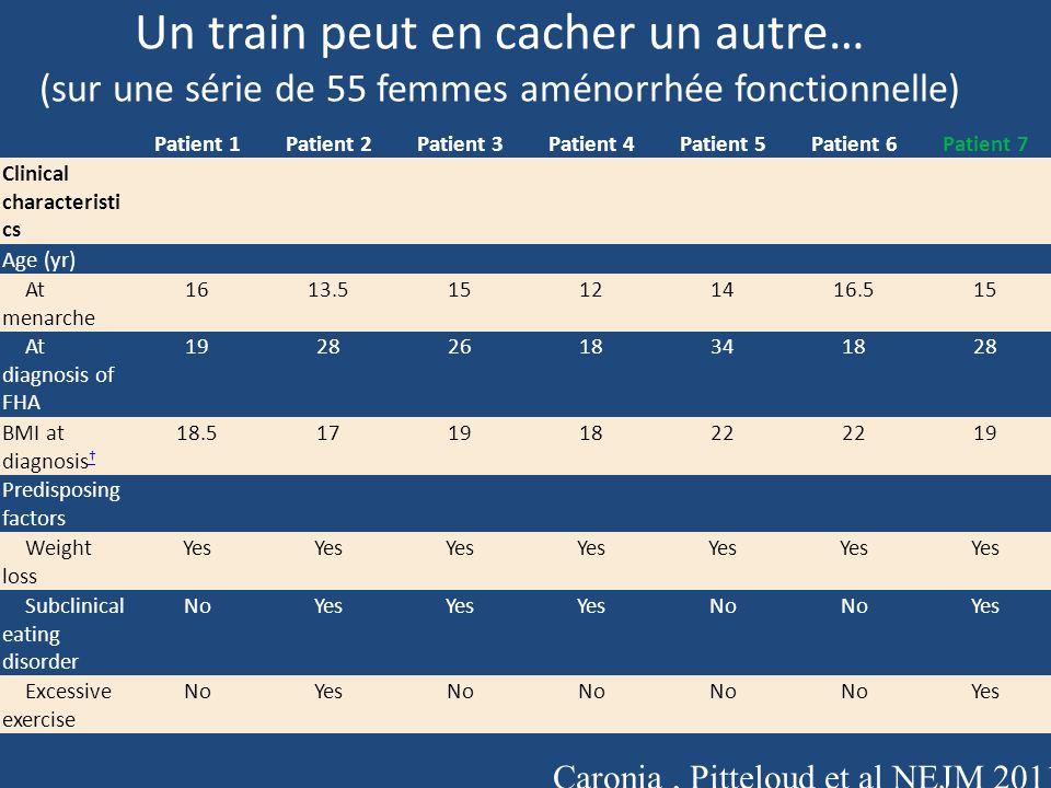 Un train peut en cacher un autre… (sur une série de 55 femmes aménorrhée fonctionnelle) Patient 1Patient 2Patient 3Patient 4Patient 5Patient 6Patient