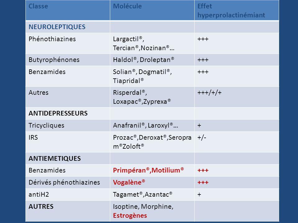 ClasseMoléculeEffet hyperprolactinémiant NEUROLEPTIQUES PhénothiazinesLargactil®, Tercian®,Nozinan®… +++ ButyrophénonesHaldol®, Droleptan®+++ Benzamid