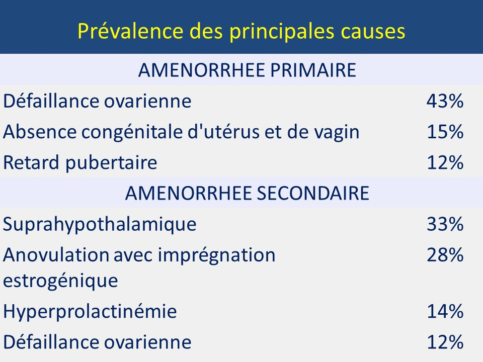Un train peut en cacher un autre Characteristi c Patient 1Patient 2Patient 3Patient 4Patient 5Patient 6Patient 7 Clinical characteristi cs Age (yr) At menarche 1613.515121416.515 At diagnosis of FHA 19282618341828 BMI at diagnosis 18.517191822 19 Predisposing factors Weight loss Yes Subclinical eating disorder NoYes No Yes Excessive exercise NoYesNo Yes Fertility status No attempt at conception Failed to conceive (GnRH therapy) Conceived (GnRH therapy) Conceived without therapy No attempt at conception Conceived (gonadotropi n therapy) Recovery of menses NAYes NAYes Family History of H No YesNo Yes Genetic and functional characteristi cs Gene and variant identified FGFR1G260EFGFR1 R756 H PROKR2 R85H PROKR2L173 R GNRHRR262 Q KALI V371I Overall protein expression Similarto wild type DecreasedDecreased § § NA Cell-surface expression Similarto wild type DecreasedDecreased § § NA Signaling activity Decreased Decreased § § Decreased ¶ ¶ Decreased ¶ ¶ NA