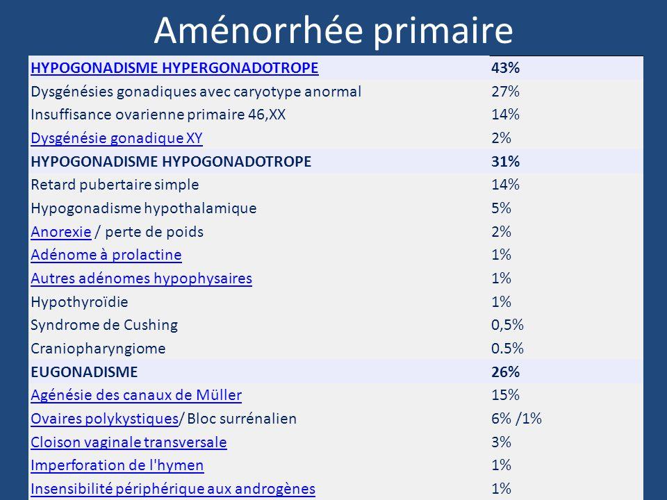 Aménorrhée primaire HYPOGONADISME HYPERGONADOTROPE43% Dysgénésies gonadiques avec caryotype anormal27% Insuffisance ovarienne primaire 46,XX14% Dysgénésie gonadique XY2% HYPOGONADISME HYPOGONADOTROPE31% Retard pubertaire simple14% Hypogonadisme hypothalamique5% AnorexieAnorexie / perte de poids2% Adénome à prolactine1% Autres adénomes hypophysaires1% Hypothyroïdie1% Syndrome de Cushing0,5% Craniopharyngiome0.5% EUGONADISME26% Agénésie des canaux de Müller15% Ovaires polykystiquesOvaires polykystiques/ Bloc surrénalien6% /1% Cloison vaginale transversale3% Imperforation de l hymen1% Insensibilité périphérique aux androgènes1%