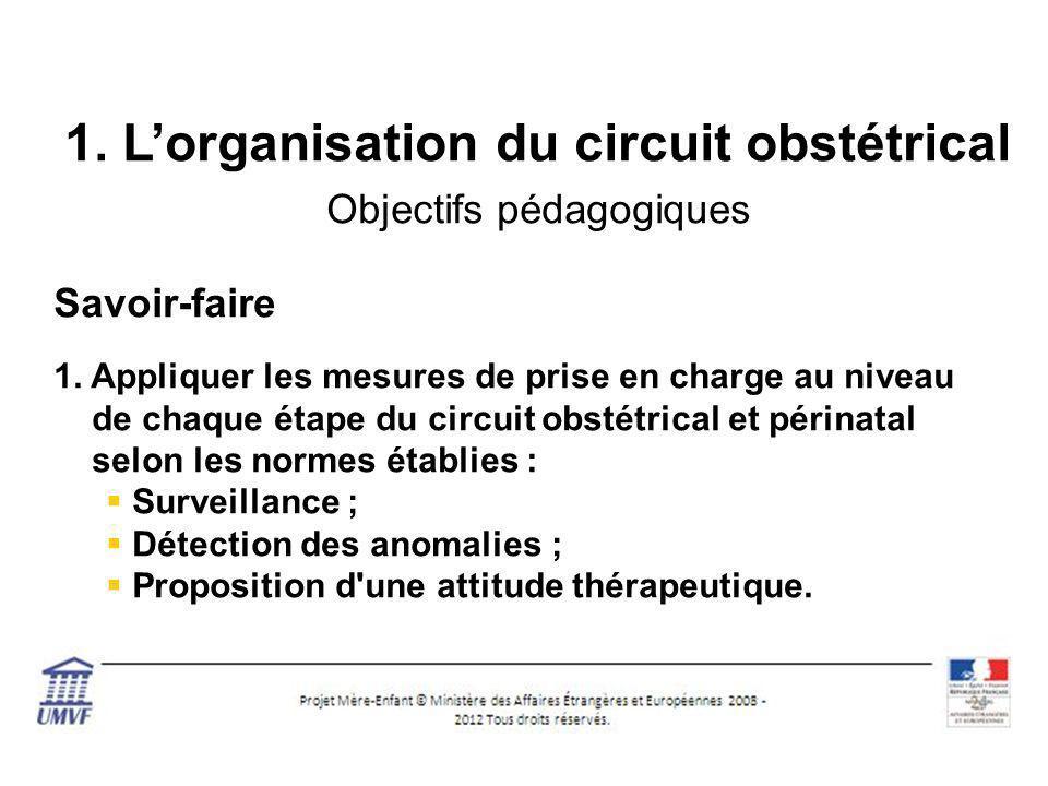 1.Lorganisation du circuit obstétrical Objectifs pédagogiques Savoir-faire 1.