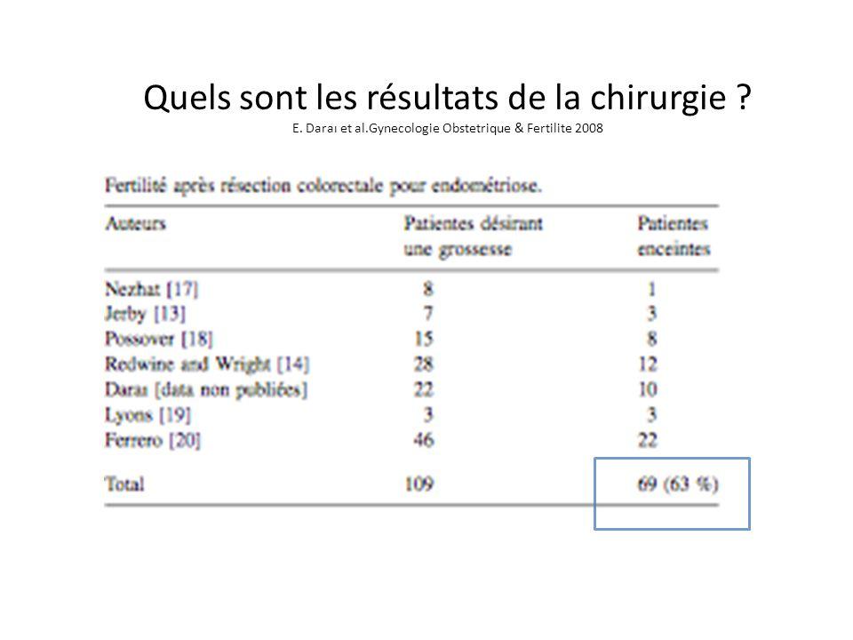 Quels sont les résultats de la chirurgie ? E. Daraı et al.Gynecologie Obstetrique & Fertilite 2008
