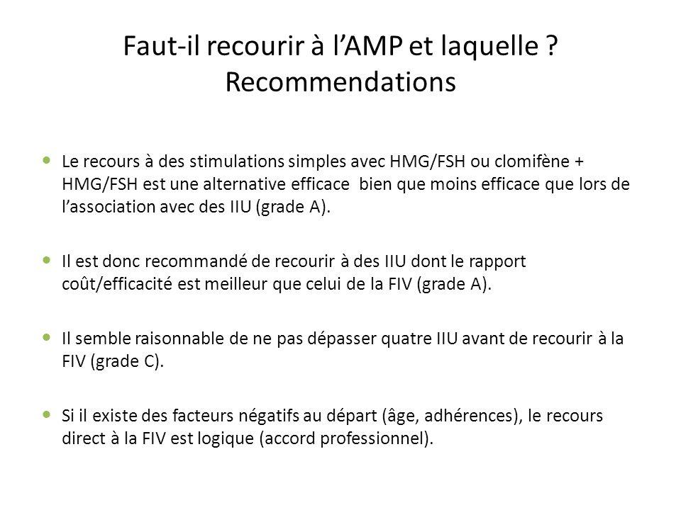 Faut-il recourir à lAMP et laquelle ? Recommendations Le recours à des stimulations simples avec HMG/FSH ou clomifène + HMG/FSH est une alternative ef