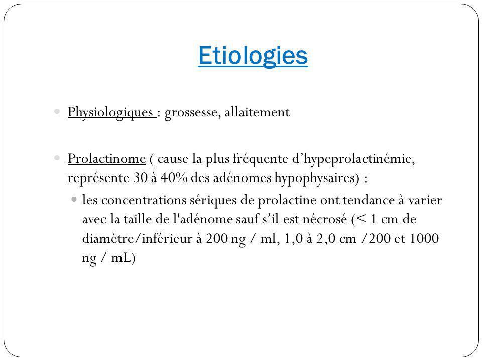 Etiologies Physiologiques : grossesse, allaitement Prolactinome ( cause la plus fréquente dhypeprolactinémie, représente 30 à 40% des adénomes hypophy