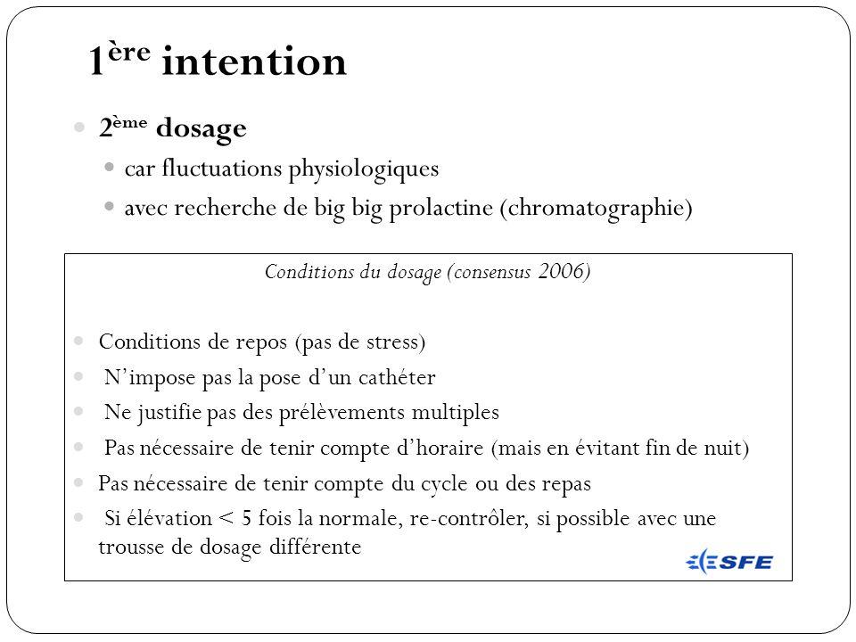 1 ère intention 2 ème dosage car fluctuations physiologiques avec recherche de big big prolactine (chromatographie) Conditions du dosage (consensus 20