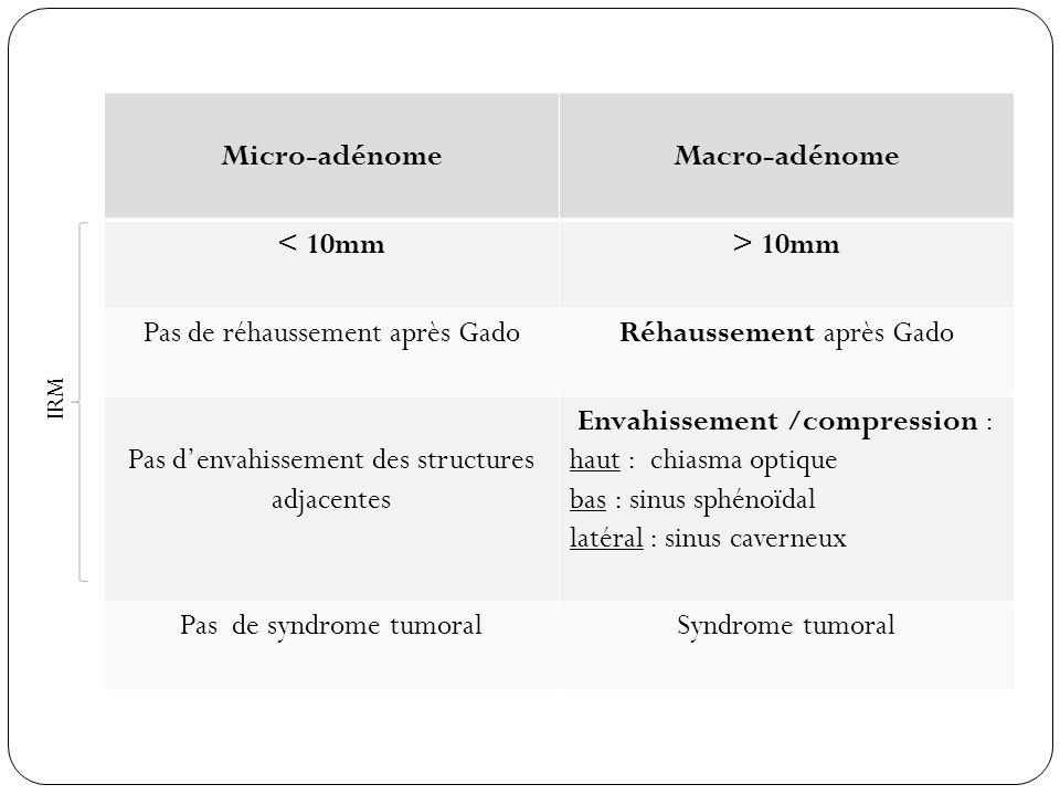 Micro-adénomeMacro-adénome < 10mm> 10mm Pas de réhaussement après GadoRéhaussement après Gado Pas denvahissement des structures adjacentes Envahisseme