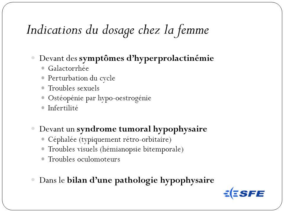Indications du dosage chez la femme Devant des symptômes dhyperprolactinémie Galactorrhée Perturbation du cycle Troubles sexuels Ostéopénie par hypo-o