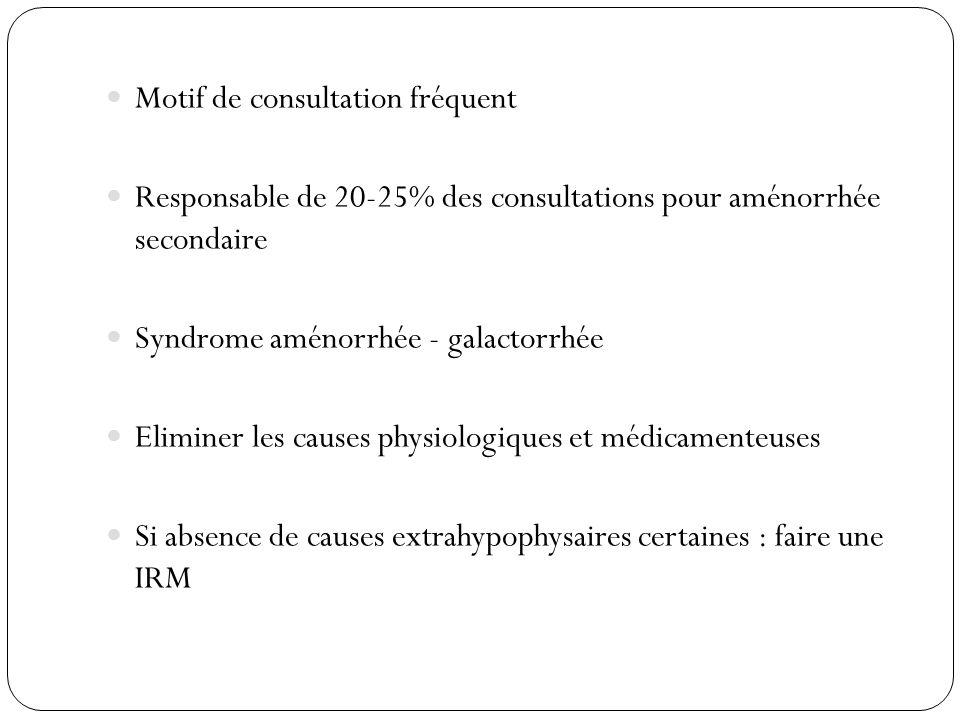 Motif de consultation fréquent Responsable de 20-25% des consultations pour aménorrhée secondaire Syndrome aménorrhée - galactorrhée Eliminer les caus