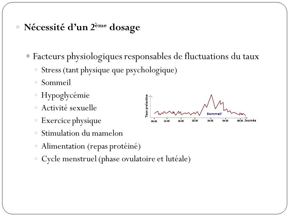 Nécessité dun 2 ème dosage Facteurs physiologiques responsables de fluctuations du taux Stress (tant physique que psychologique) Sommeil Hypoglycémie