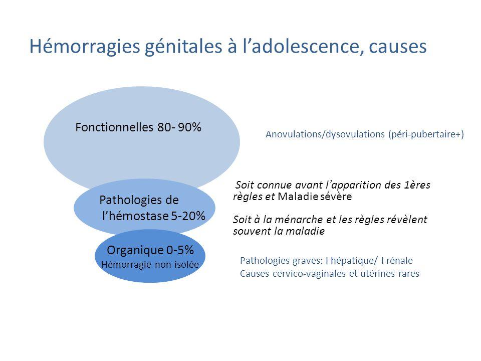 Pathologies de lhémostase 5-20% Organique 0-5% Hémorragie non isolée Fonctionnelles 80- 90% Hémorragies génitales à ladolescence, causes Soit connue avant l apparition des 1ères règles et Maladie sévère Soit à la ménarche et les règles révèlent souvent la maladie Anovulations/dysovulations (péri-pubertaire+) Pathologies graves: I hépatique/ I rénale Causes cervico-vaginales et utérines rares