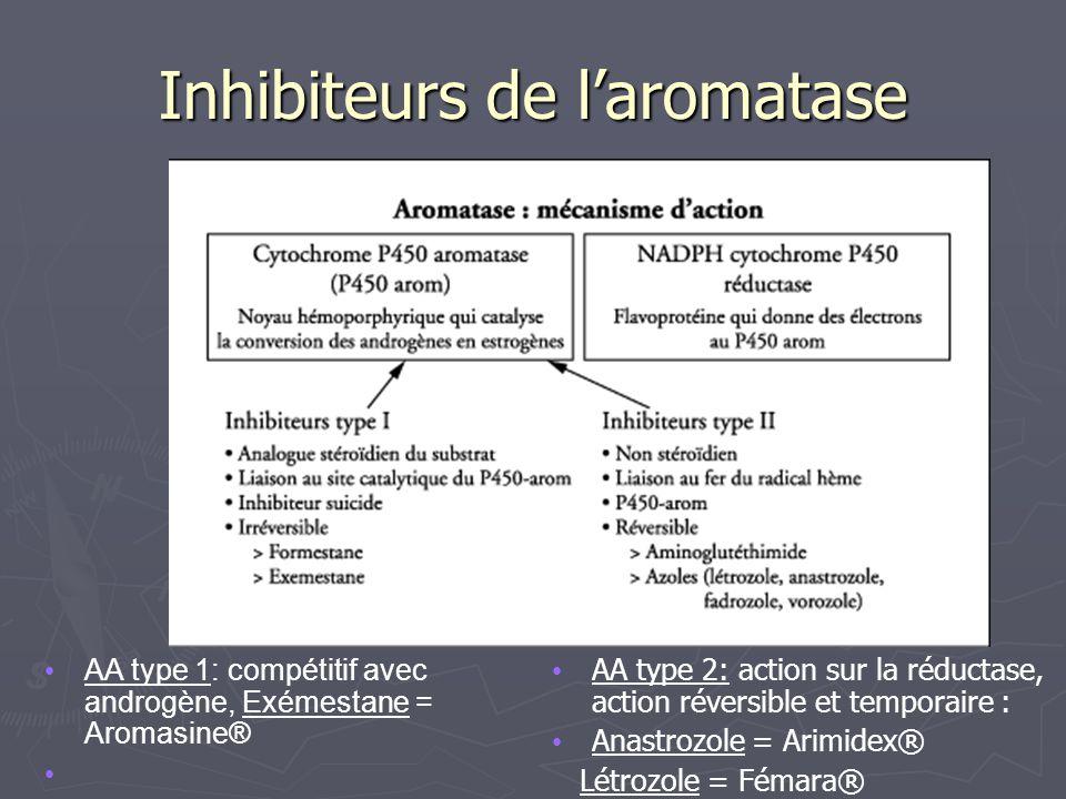 Inhibiteurs de laromatase AA type 1: compétitif avec androgène, Exémestane = Aromasine® AA type 2: action sur la réductase, action réversible et temporaire : Anastrozole = Arimidex® Létrozole = Fémara®