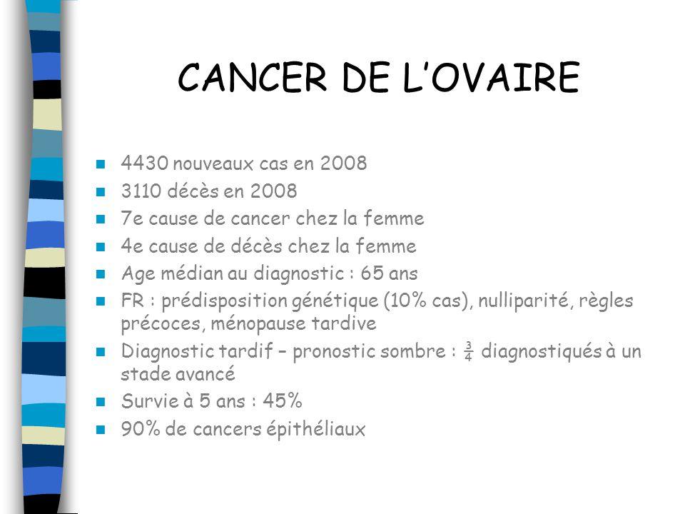 CANCER DE LOVAIRE 4430 nouveaux cas en 2008 3110 décès en 2008 7e cause de cancer chez la femme 4e cause de décès chez la femme Age médian au diagnost