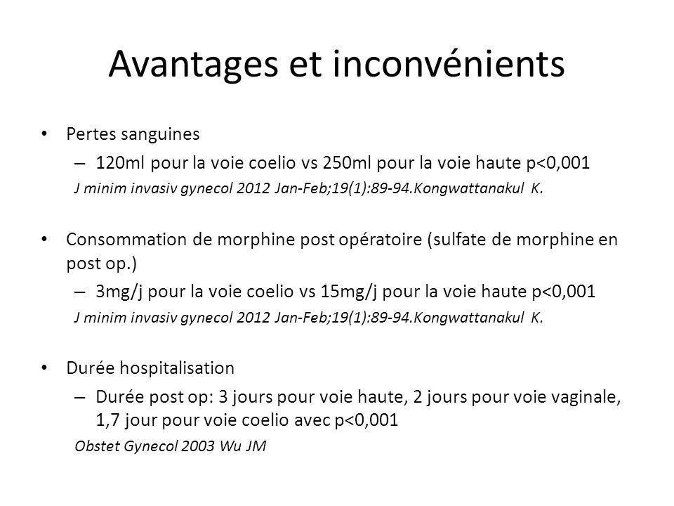 Avantages et inconvénients Pertes sanguines – 120ml pour la voie coelio vs 250ml pour la voie haute p<0,001 J minim invasiv gynecol 2012 Jan-Feb;19(1)