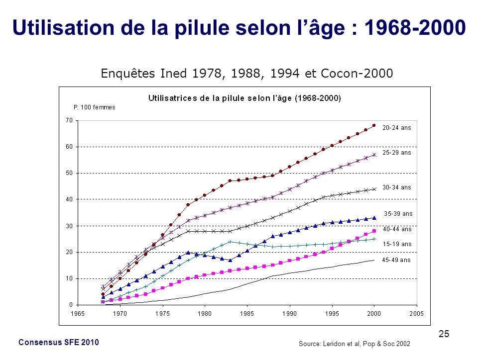 25 Consensus SFE 2010 Utilisation de la pilule selon lâge : 1968-2000 Source: Leridon et al, Pop & Soc 2002 Enquêtes Ined 1978, 1988, 1994 et Cocon-20