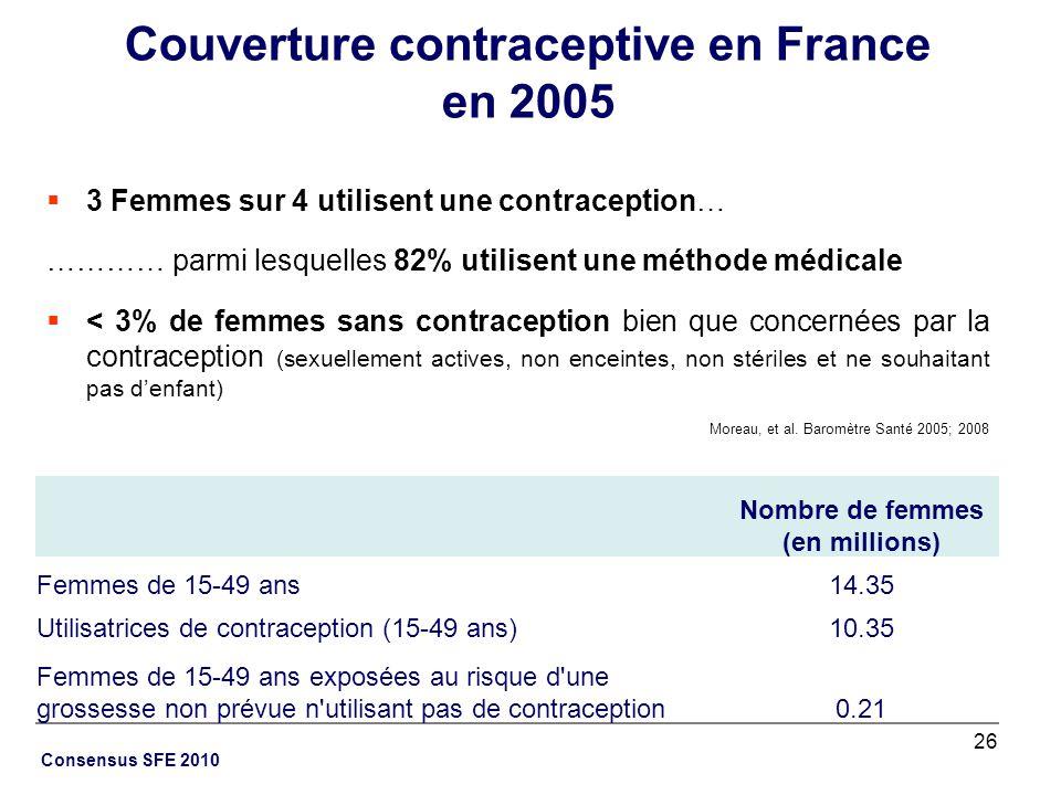 26 Consensus SFE 2010 Couverture contraceptive en France en 2005 3 Femmes sur 4 utilisent une contraception… ………… parmi lesquelles 82% utilisent une m