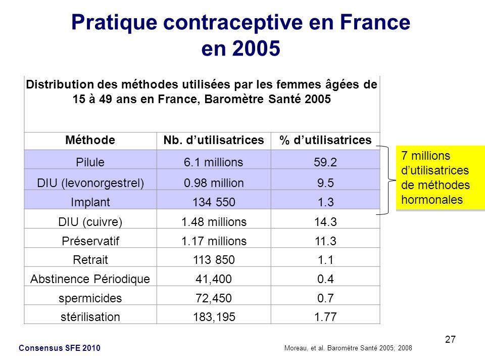27 Consensus SFE 2010 Pratique contraceptive en France en 2005 Distribution des méthodes utilisées par les femmes âgées de 15 à 49 ans en France, Baro