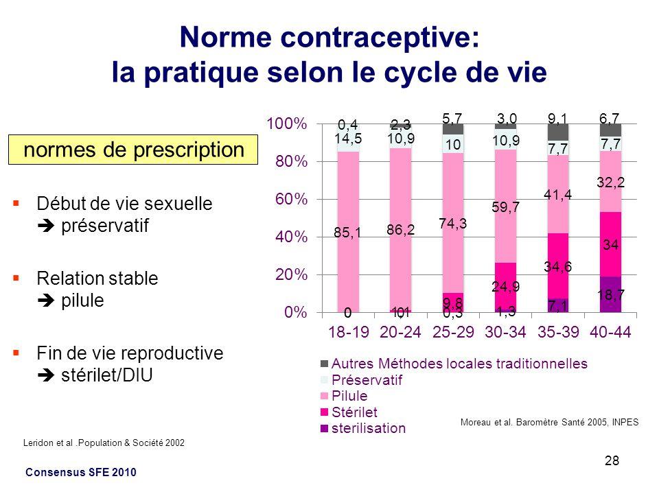 28 Consensus SFE 2010 Norme contraceptive: la pratique selon le cycle de vie normes de prescription Début de vie sexuelle préservatif Relation stable