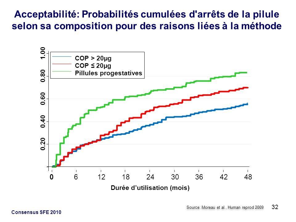 32 Consensus SFE 2010 Acceptabilité: Probabilités cumulées d'arrêts de la pilule selon sa composition pour des raisons liées à la méthode 0.20 0.40 0.
