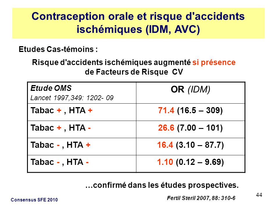 44 Consensus SFE 2010 Etudes Cas-témoins : Risque d'accidents ischémiques augmenté si présence de Facteurs de Risque CV Etude OMS Lancet 1997,349: 120