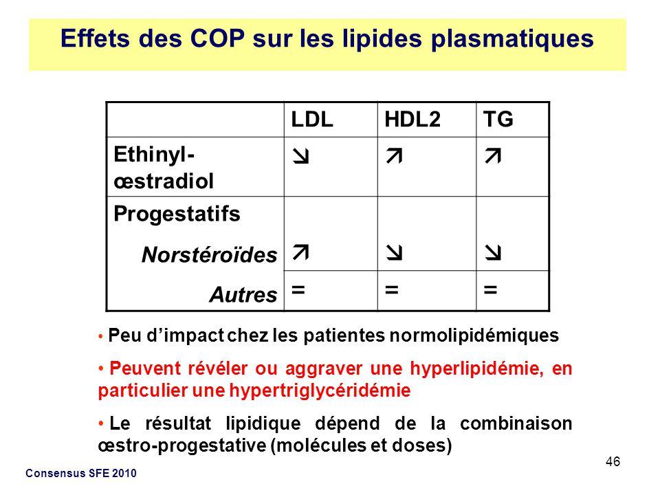 46 Consensus SFE 2010 LDLHDL2TG Ethinyl- œstradiol Progestatifs Norstéroïdes Autres === Peu dimpact chez les patientes normolipidémiques Peuvent révél