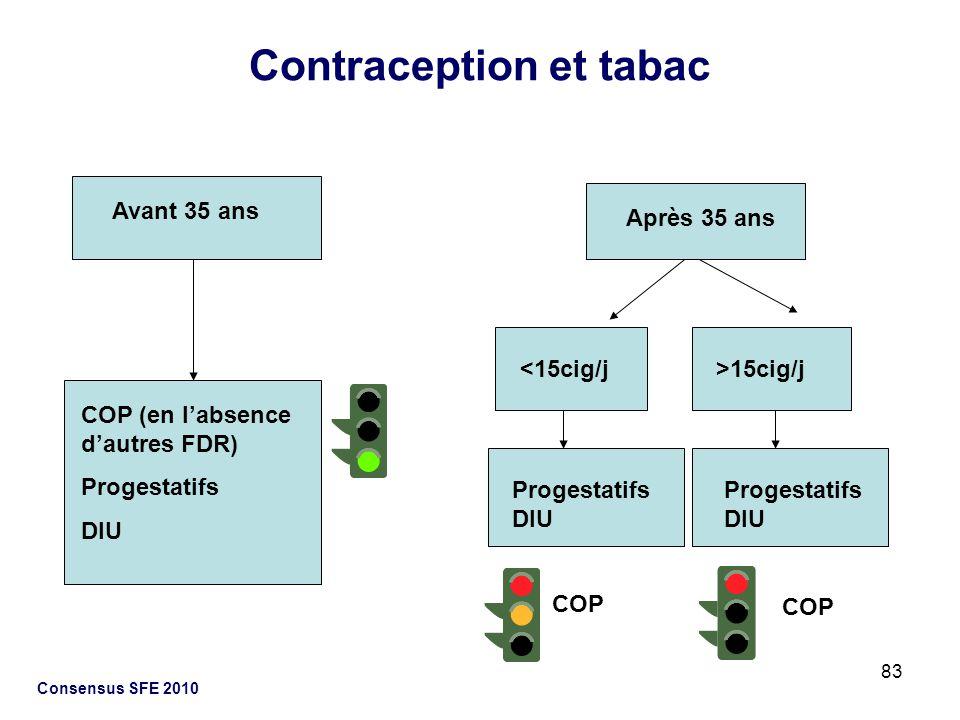 83 Consensus SFE 2010 Contraception et tabac Avant 35 ans Après 35 ans COP (en labsence dautres FDR) Progestatifs DIU <15cig/j>15cig/j Progestatifs DI