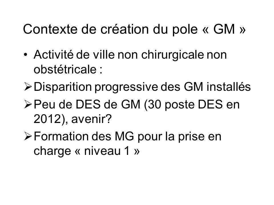 Contexte de création du pole « GM » Activité de ville non chirurgicale non obstétricale : Disparition progressive des GM installés Peu de DES de GM (30 poste DES en 2012), avenir.