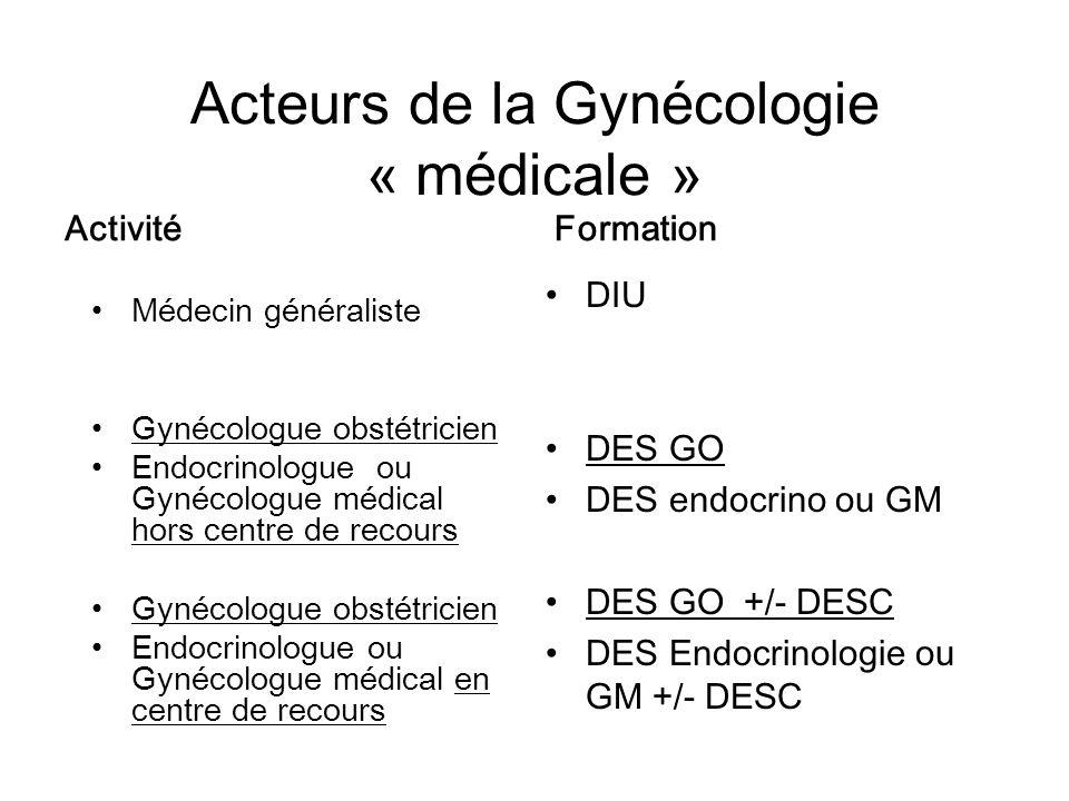 Acteurs de la Gynécologie « médicale » Activité Médecin généraliste Gynécologue obstétricien Endocrinologue ou Gynécologue médical hors centre de reco