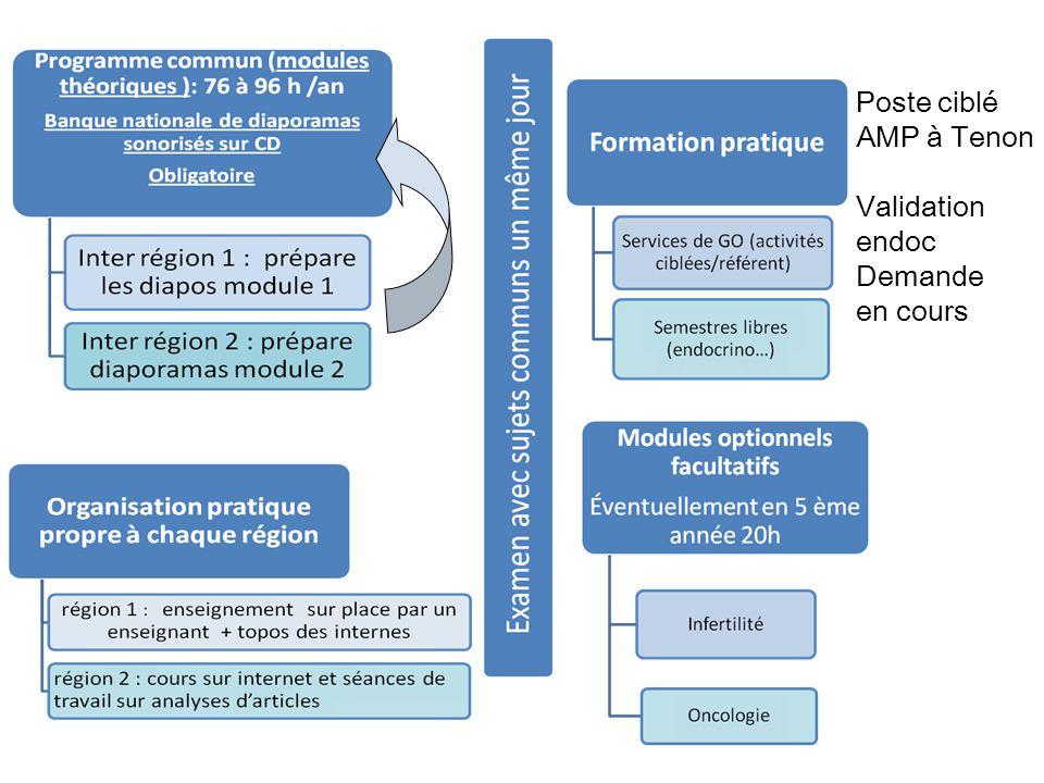 Poste ciblé AMP à Tenon Validation endoc Demande en cours