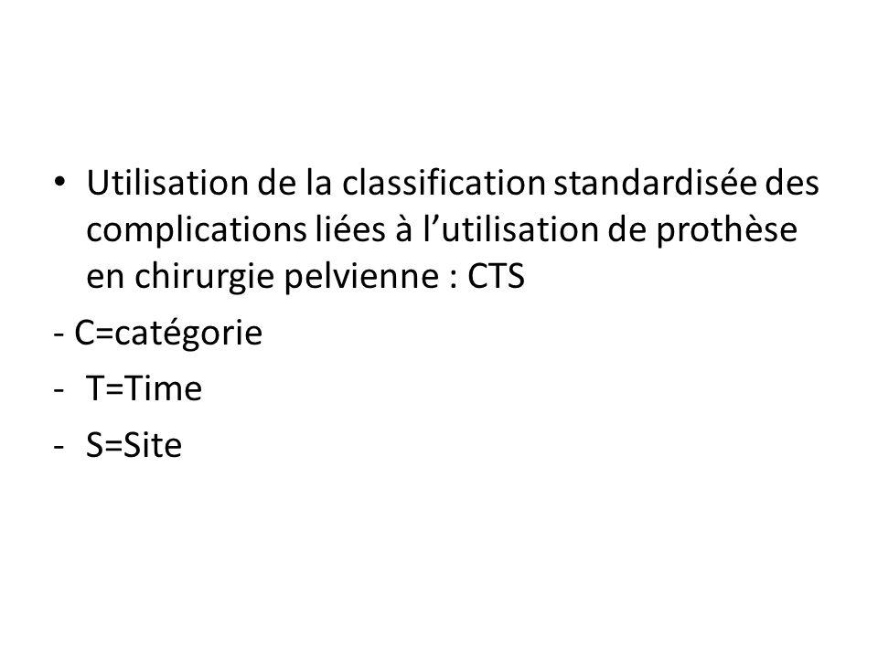 Utilisation de la classification standardisée des complications liées à lutilisation de prothèse en chirurgie pelvienne : CTS - C=catégorie -T=Time -S